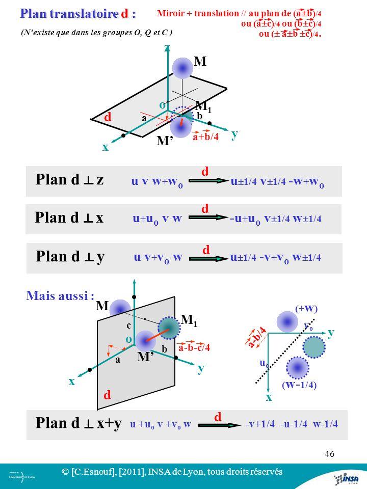 Plan d z Plan d x Plan d y Plan d x+y