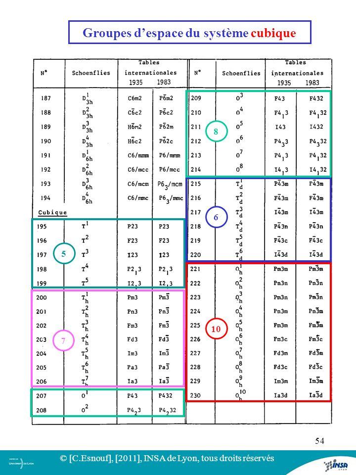 Groupes d'espace du système cubique