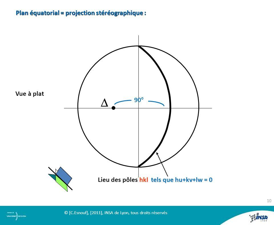D Plan équatorial = projection stéréographique : Vue à plat 90°