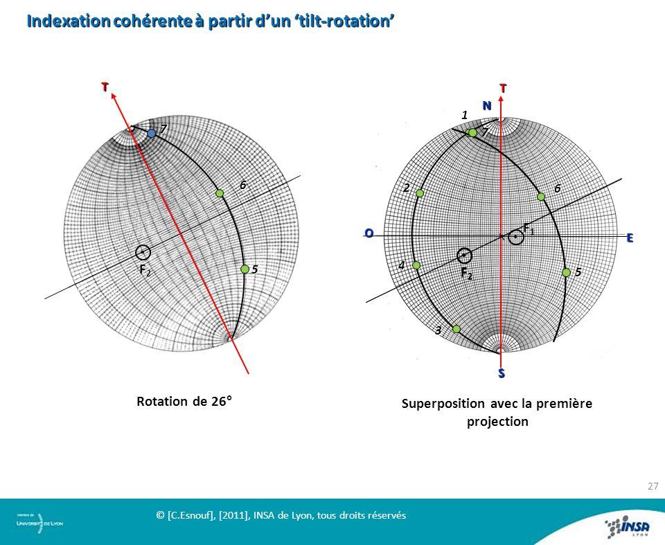 Superposition avec la première projection