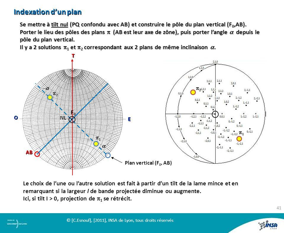 Indexation d'un plan Se mettre à tilt nul (PQ confondu avec AB) et construire le pôle du plan vertical (F0,AB).