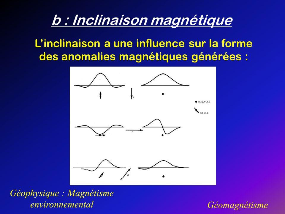 b : Inclinaison magnétique