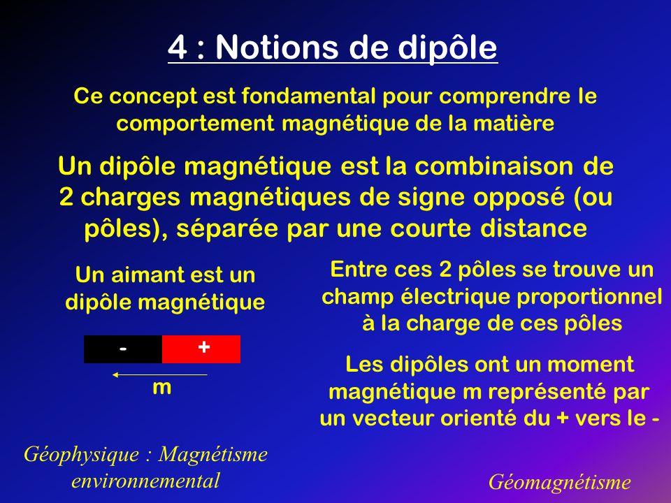 4 : Notions de dipôle Ce concept est fondamental pour comprendre le comportement magnétique de la matière.