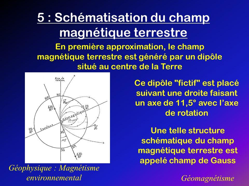 5 : Schématisation du champ magnétique terrestre