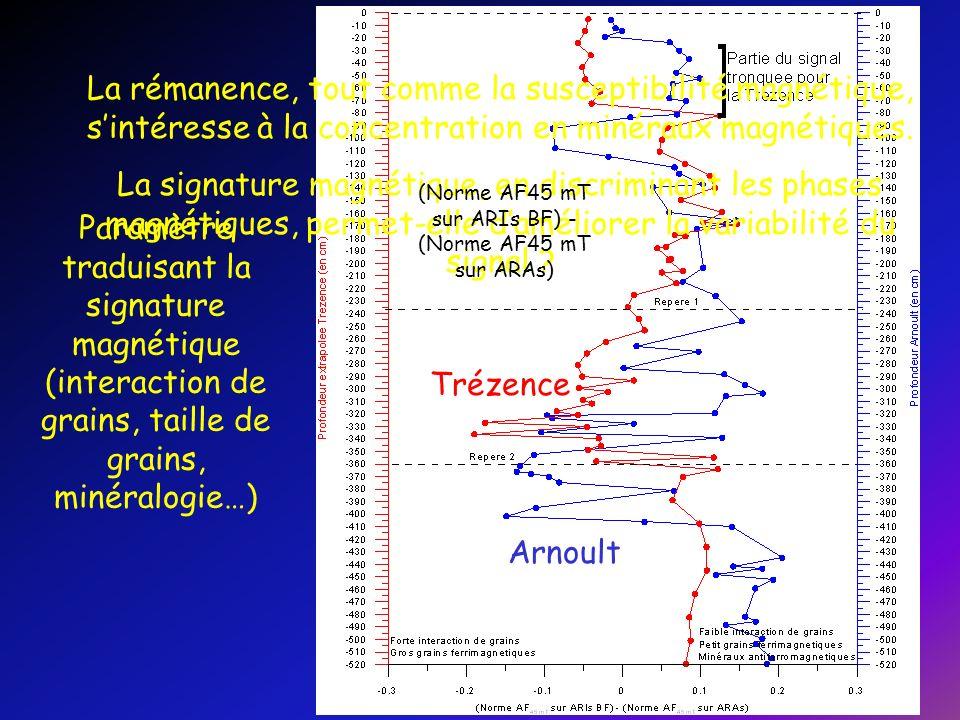 (Norme AF45 mT sur ARIs BF) - (Norme AF45 mT sur ARAs)