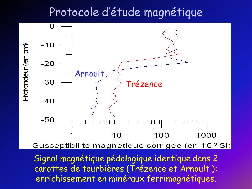 Protocole d'étude magnétique