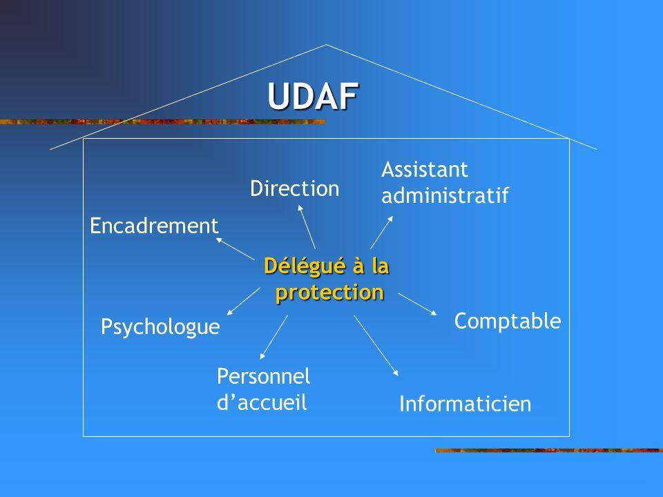 UDAF Assistant administratif Direction Encadrement Délégué à la