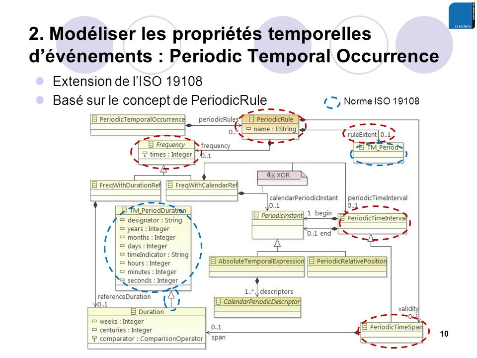 2. Modéliser les propriétés temporelles d'événements : Periodic Temporal Occurrence