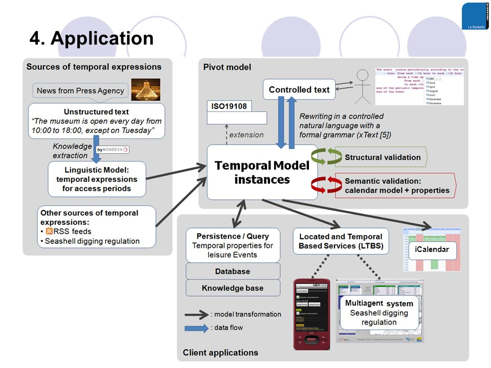 4. Application Multiagent iCalendar