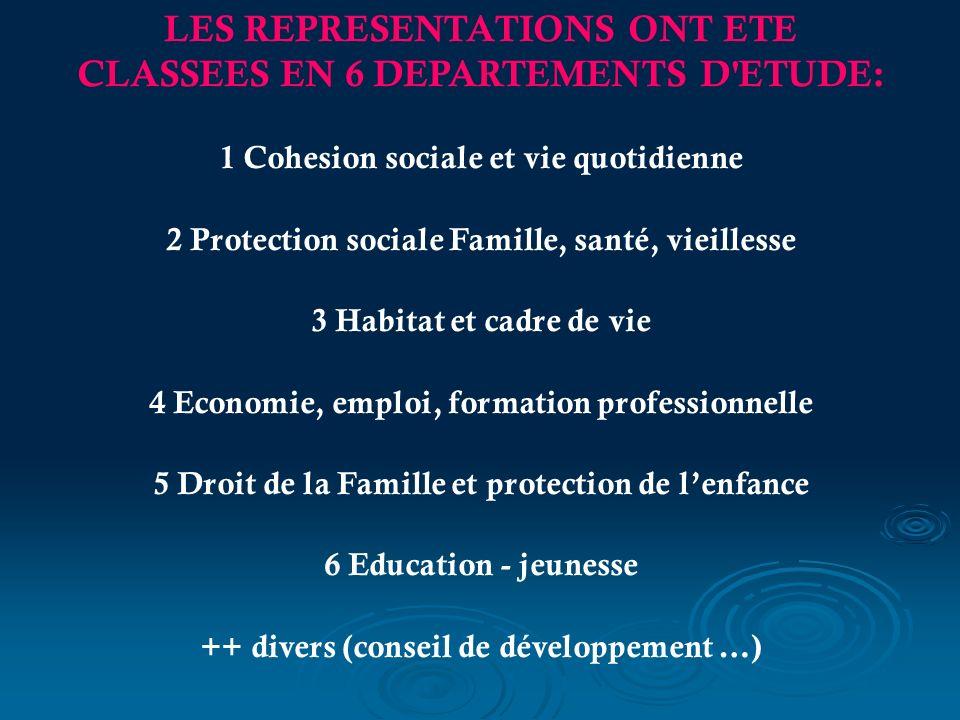 LES REPRESENTATIONS ONT ETE CLASSEES EN 6 DEPARTEMENTS D ETUDE: