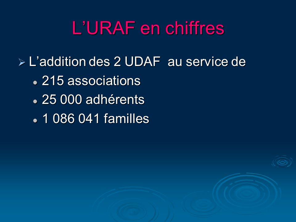L'URAF en chiffres L'addition des 2 UDAF au service de