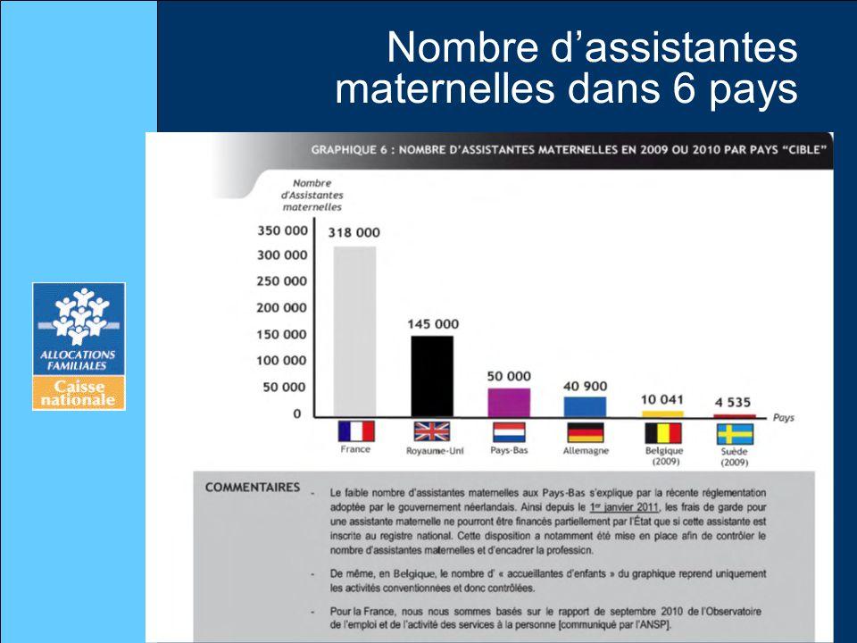 Nombre d'assistantes maternelles dans 6 pays