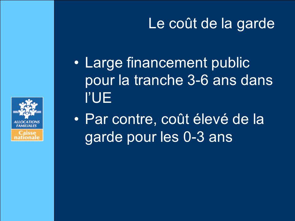 Le coût de la garde Large financement public pour la tranche 3-6 ans dans l'UE.