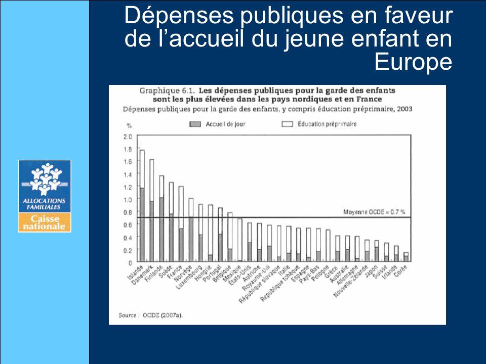 Dépenses publiques en faveur de l'accueil du jeune enfant en Europe