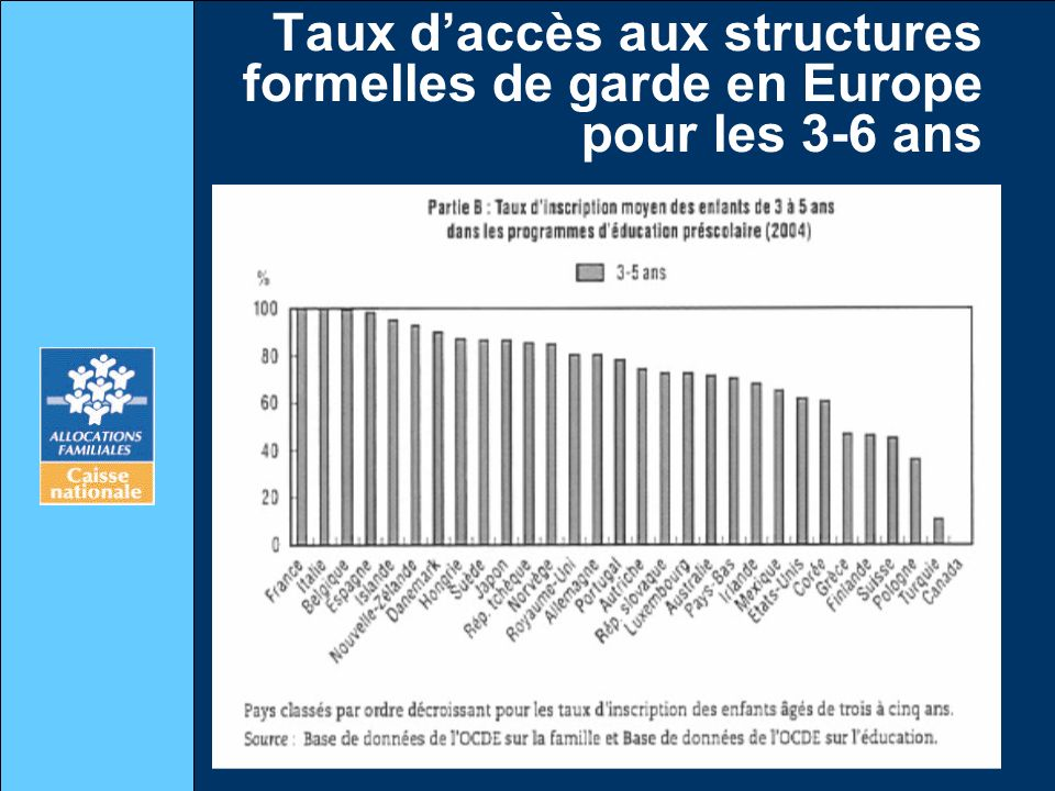Taux d'accès aux structures formelles de garde en Europe pour les 3-6 ans