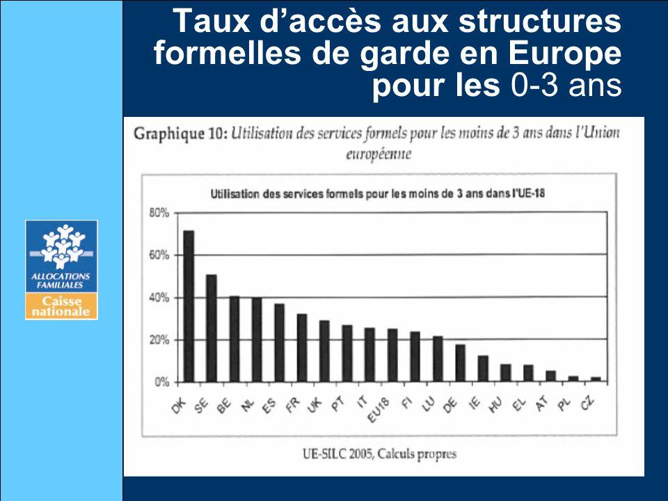 Taux d'accès aux structures formelles de garde en Europe pour les 0-3 ans