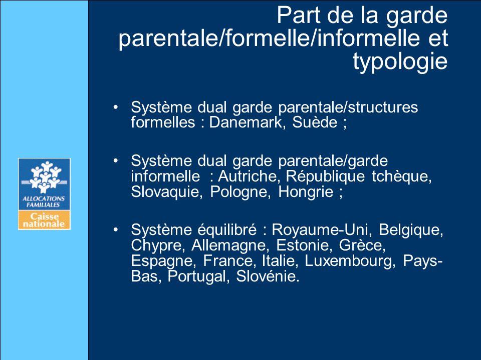 Part de la garde parentale/formelle/informelle et typologie