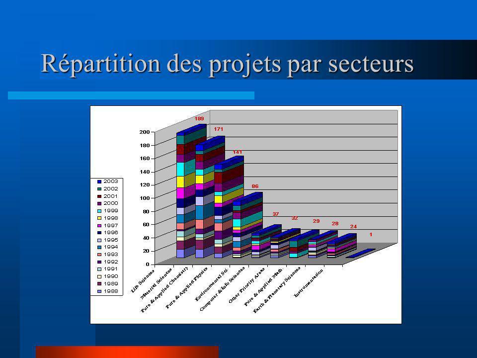 Répartition des projets par secteurs