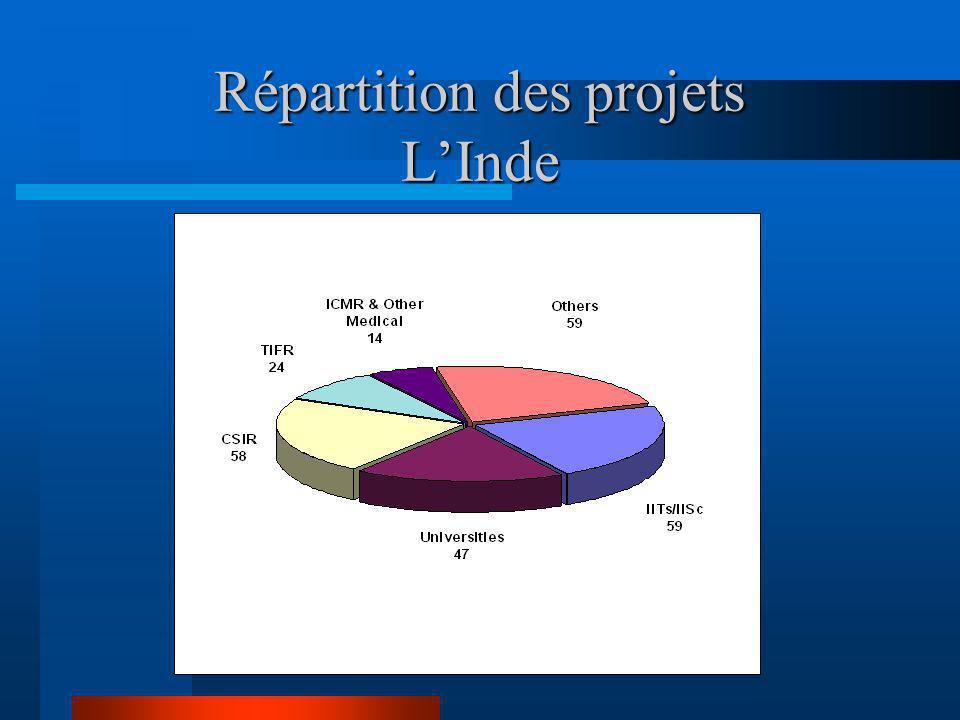 Répartition des projets L'Inde