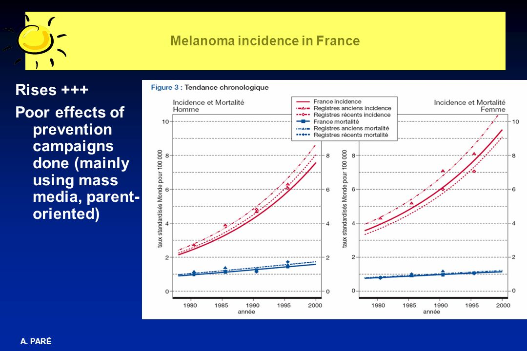 Melanoma incidence in France