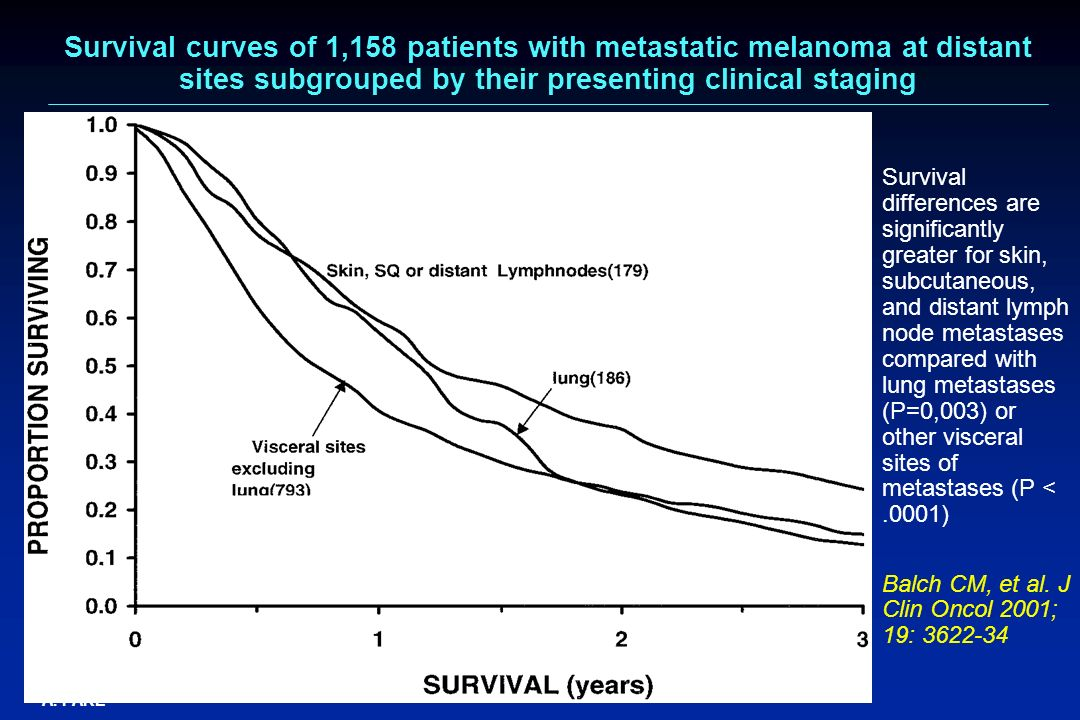 Survival curves of 1,158 patients with metastatic melanoma at distant sites subgrouped by their presenting clinical staging
