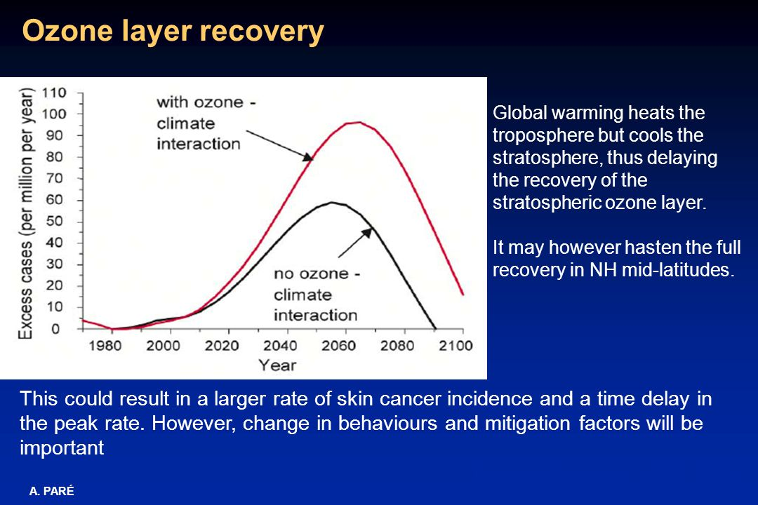 Ozone layer recoveryGlobal warming heats the troposphere but cools the stratosphere, thus delaying the recovery of the stratospheric ozone layer.