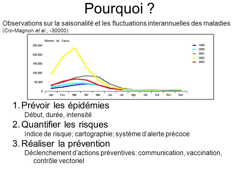 Pourquoi Prévoir les épidémies Quantifier les risques