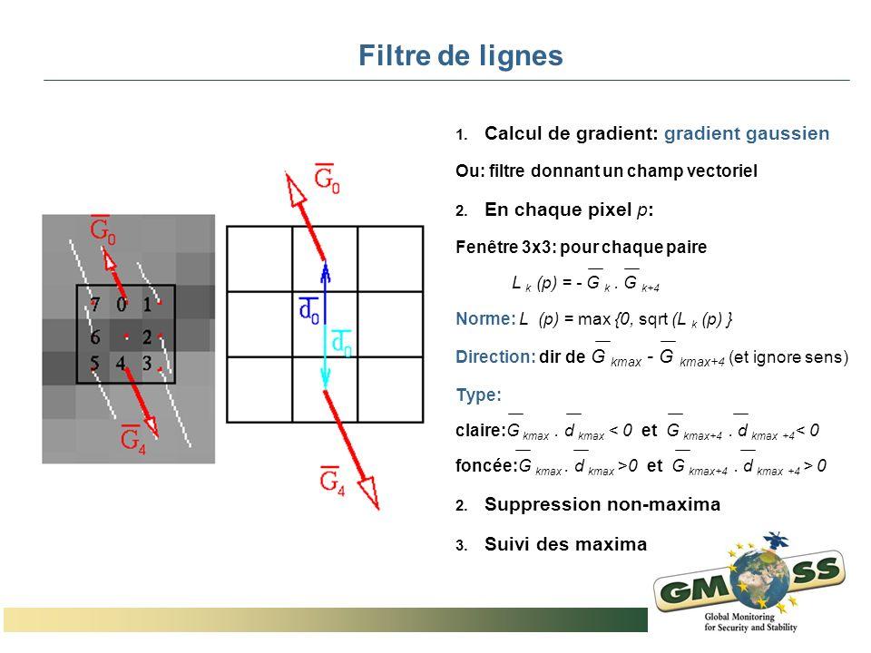 Filtre de lignes Calcul de gradient: gradient gaussien
