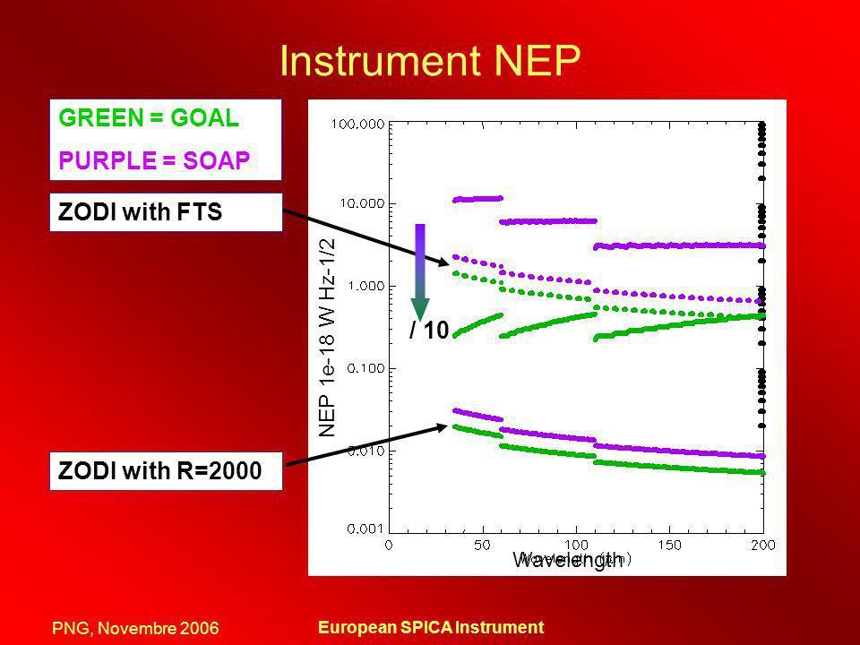 European SPICA Instrument