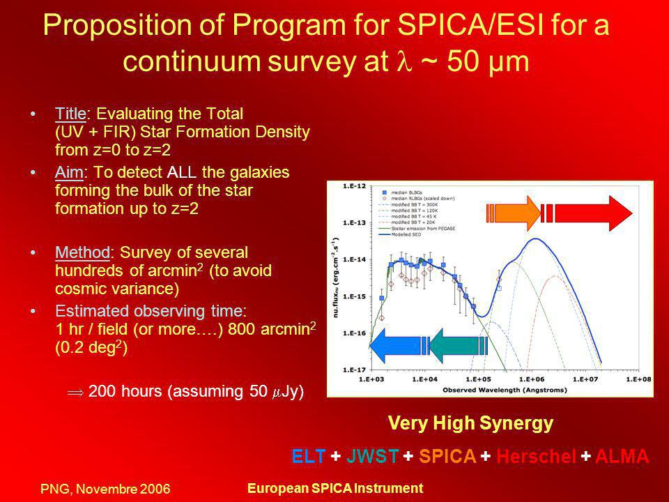 ELT + JWST + SPICA + Herschel + ALMA European SPICA Instrument