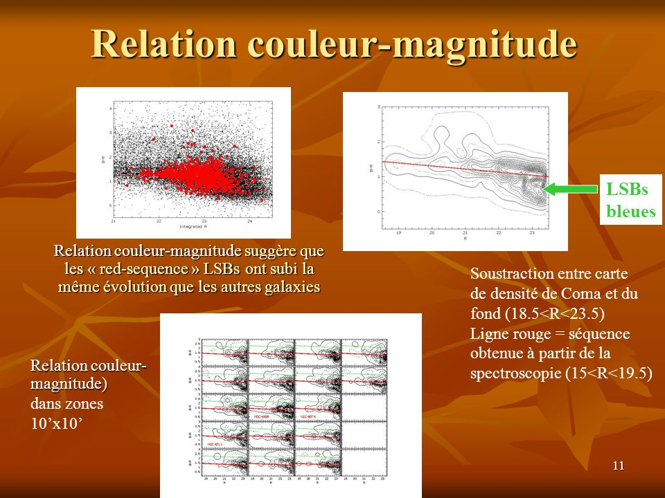 Relation couleur-magnitude