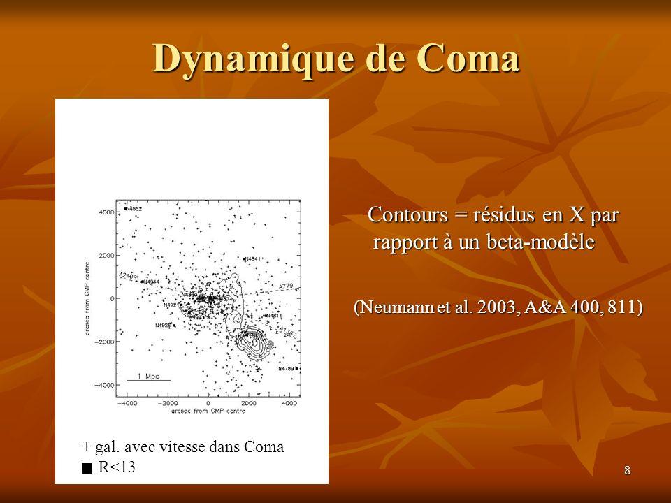 Dynamique de Coma Contours = résidus en X par rapport à un beta-modèle