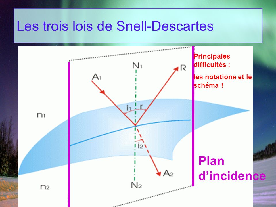 Les trois lois de Snell-Descartes