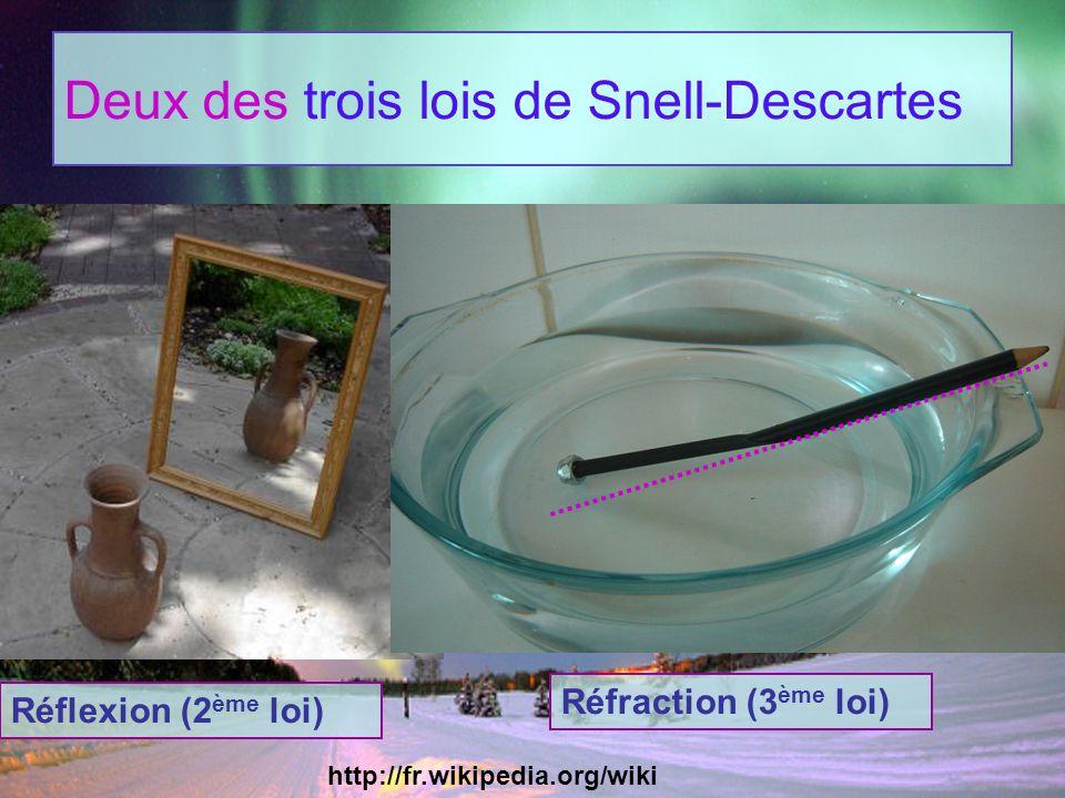 Deux des trois lois de Snell-Descartes
