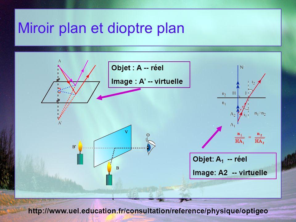 Cours d optique g om trique anne laure melchior upmc for Miroir plan optique