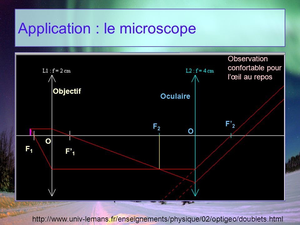 Application : le microscope