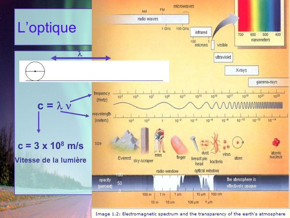L'optique l c = l n c = 3 x 108 m/s Vitesse de la lumière