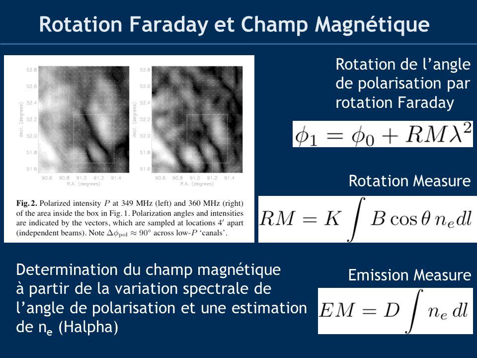 Rotation Faraday et Champ Magnétique