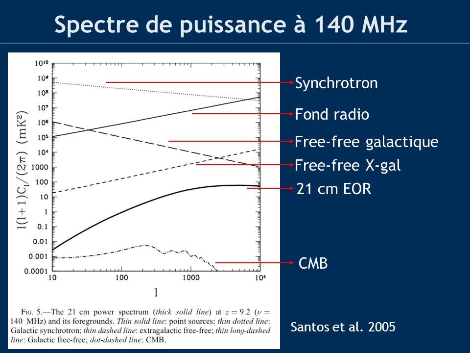 Spectre de puissance à 140 MHz