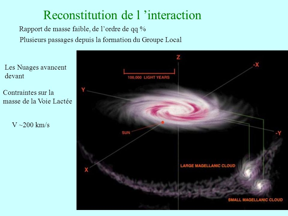 Reconstitution de l 'interaction