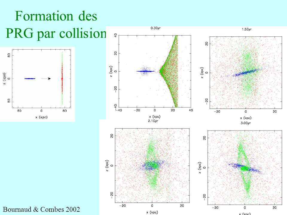 Formation des PRG par collision