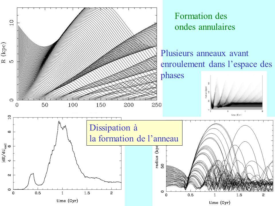 Formation des ondes annulaires. Plusieurs anneaux avant. enroulement dans l'espace des. phases. Dissipation à.