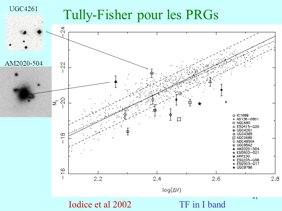 Tully-Fisher pour les PRGs