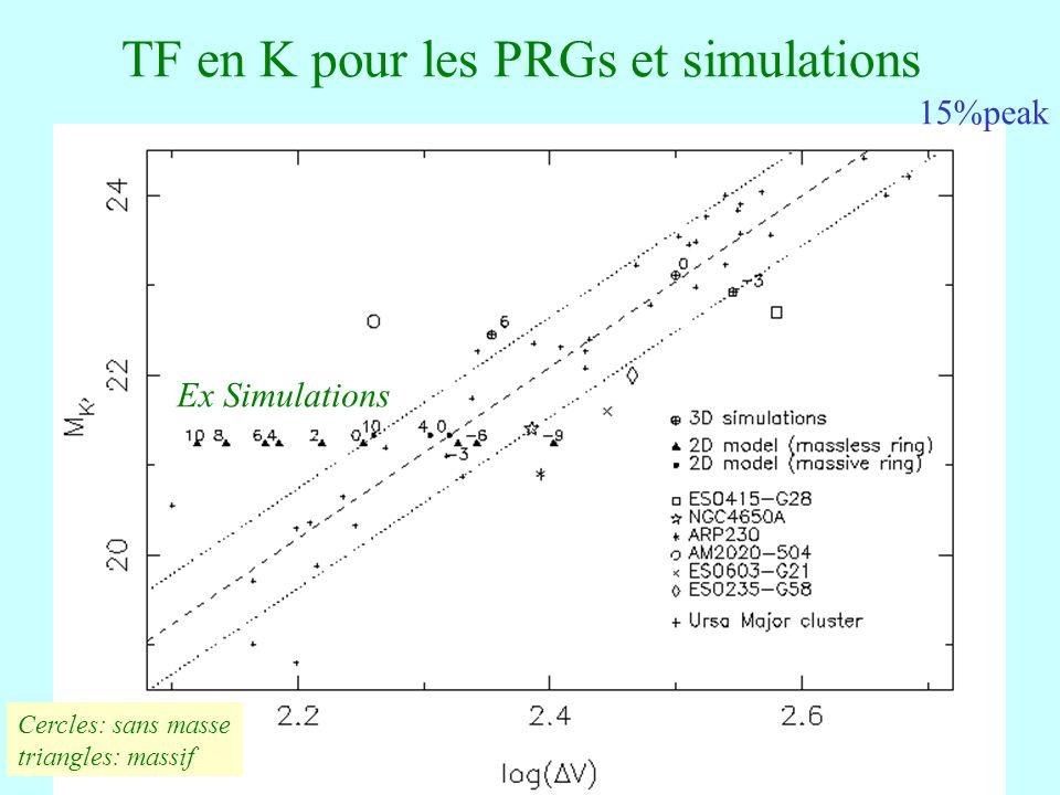TF en K pour les PRGs et simulations