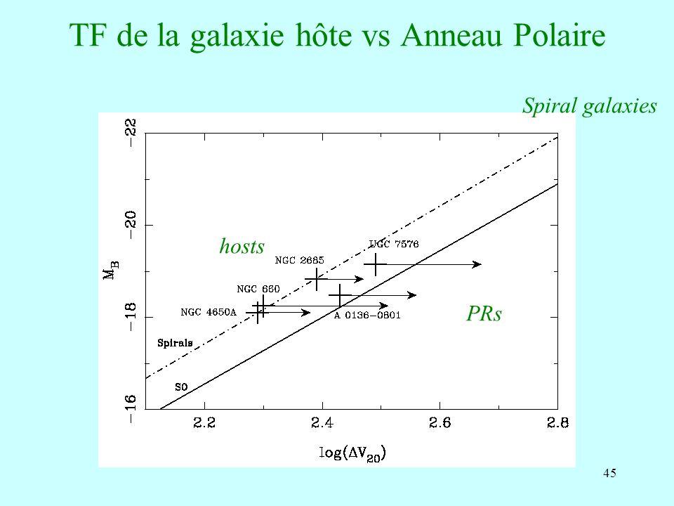 TF de la galaxie hôte vs Anneau Polaire