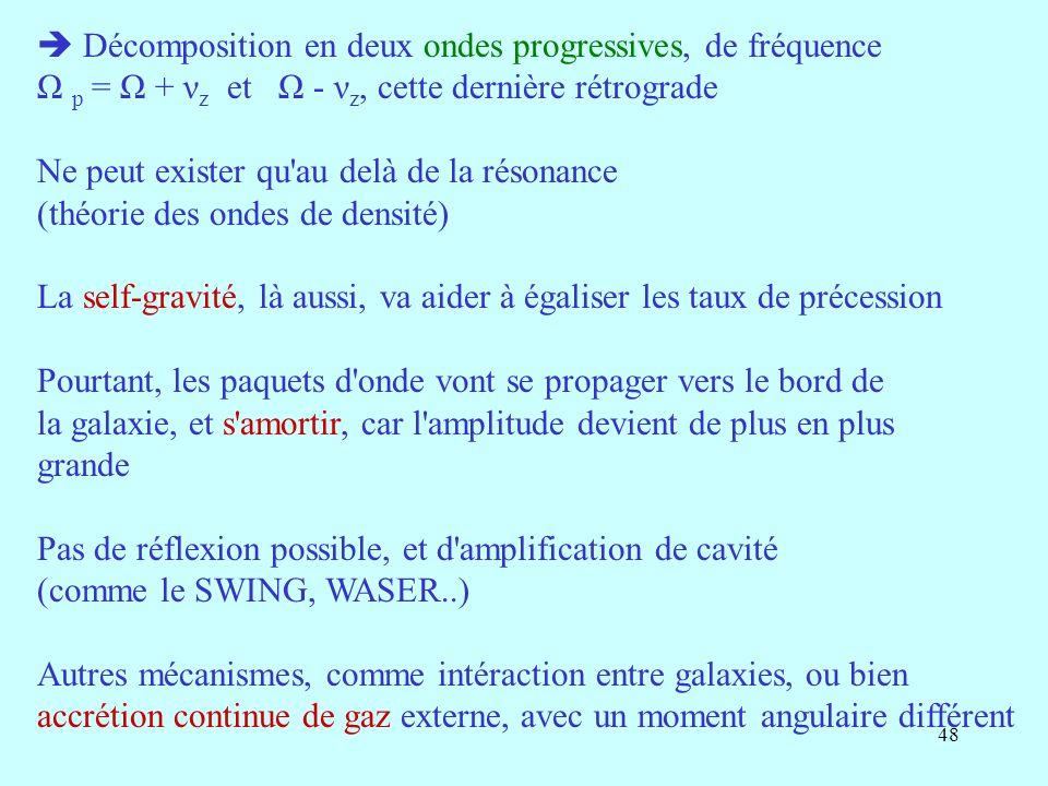  Décomposition en deux ondes progressives, de fréquence