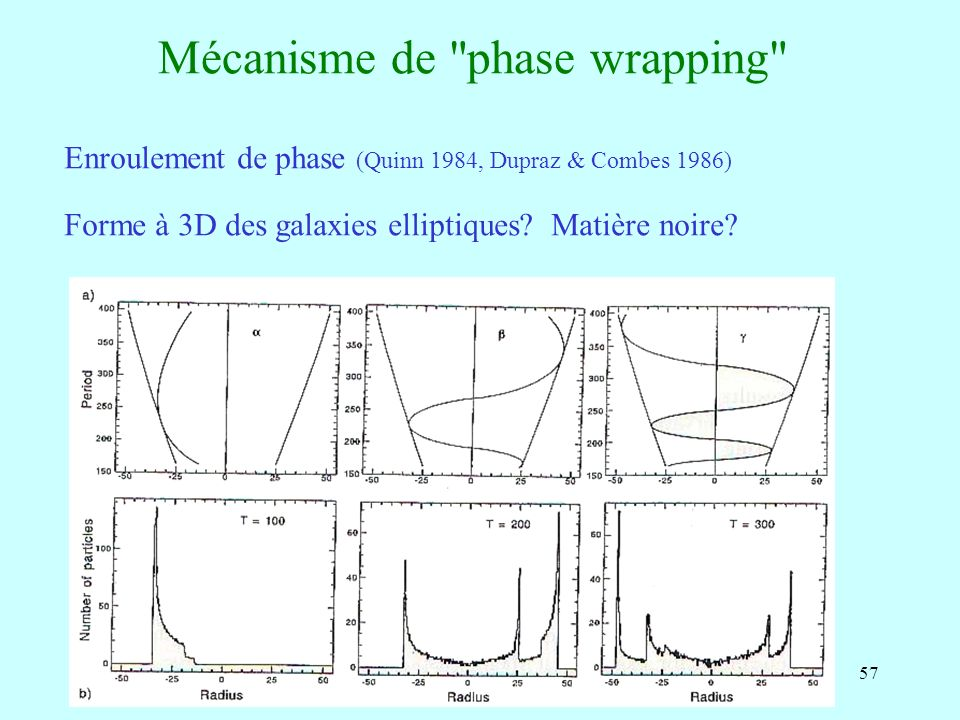 Mécanisme de phase wrapping