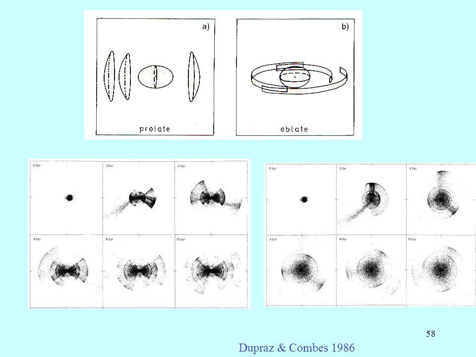 Dupraz & Combes 1986