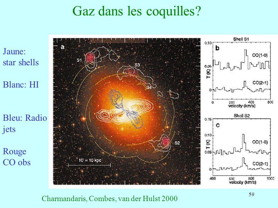 Gaz dans les coquilles Jaune: star shells Blanc: HI Bleu: Radio jets