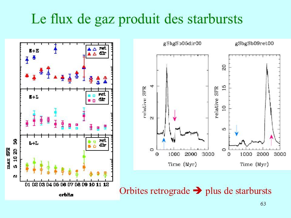 Le flux de gaz produit des starbursts